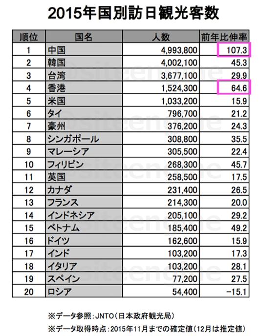 2015_Ranking_12tentative