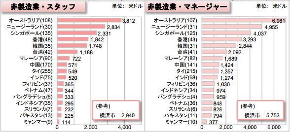 アジアの国別平均賃金