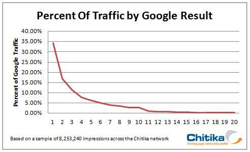chitikaによる検索結果のCTRデータ