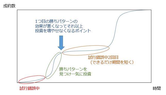 成約数と時間のグラフ