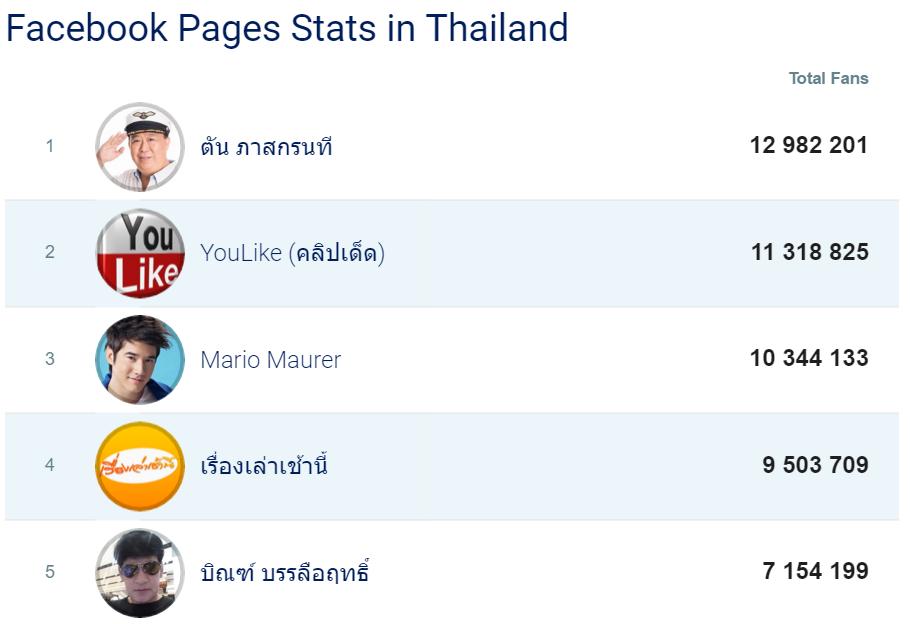 タイの人気ページ