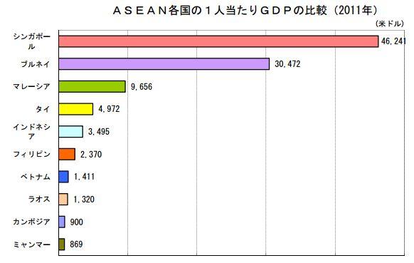 ASEANの国別1人あたりGDPの比較