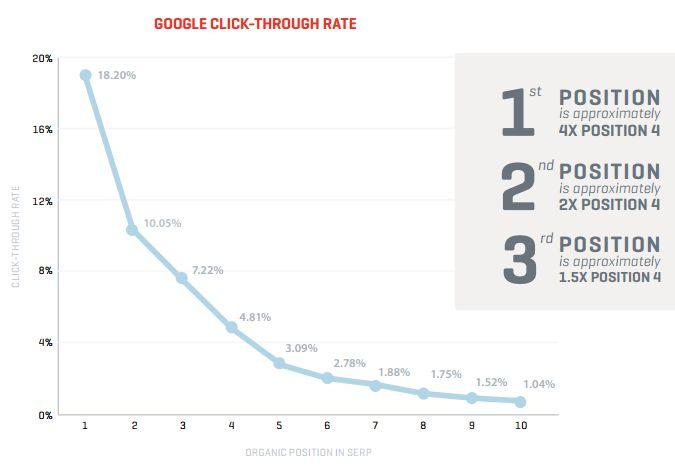 SlingshotによるGoogle検索結果のCTR調査