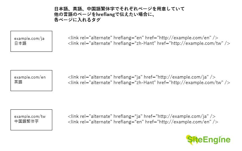 hreflangで言語指定