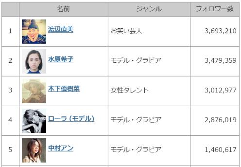 日本のトップInstagramユーザー