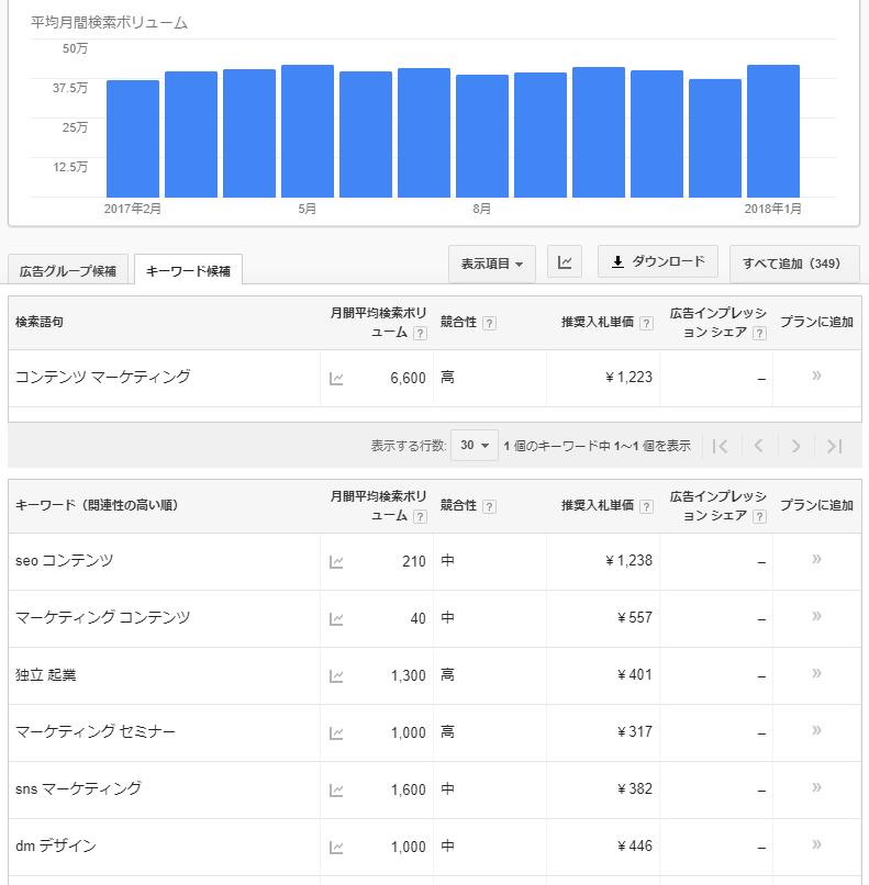 コンテンツマーケティングの月間検索回数