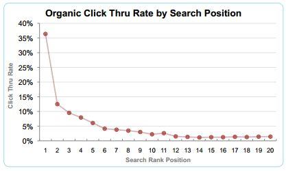 optifyによるクリック率調査データ