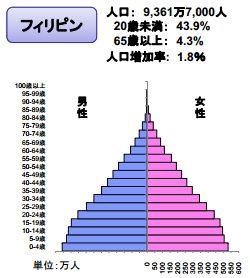 フィリピン人口ピラミッド