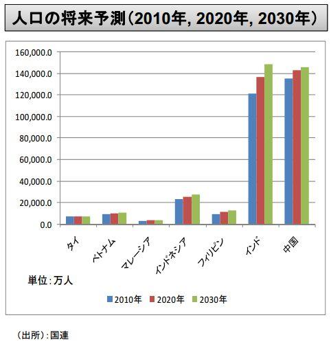 アジアの人口推移予測