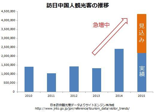 訪日中国人観光客の推移
