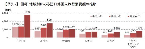 国籍・地域別にみる訪日外国人旅行消費額の推移