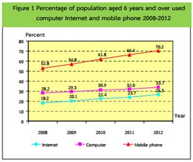 タイのモバイル、インターネット普及率のグラフ