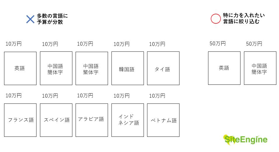 翻訳予算の配分